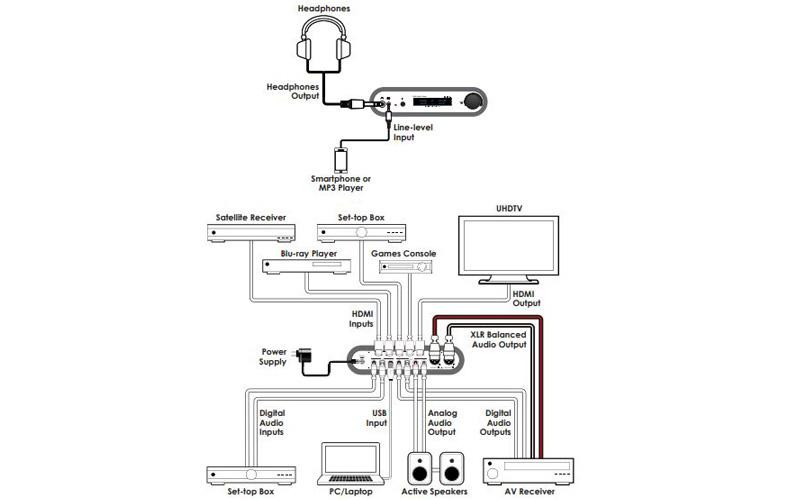 CYP DCT-37 HDMI DAC / Preamplifier / Headphone Amplifier