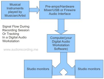 Signal flow during Tracking or recording session in Digital audio workstation