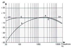 Por que eu utilizo a curva de ponderação C ? 2
