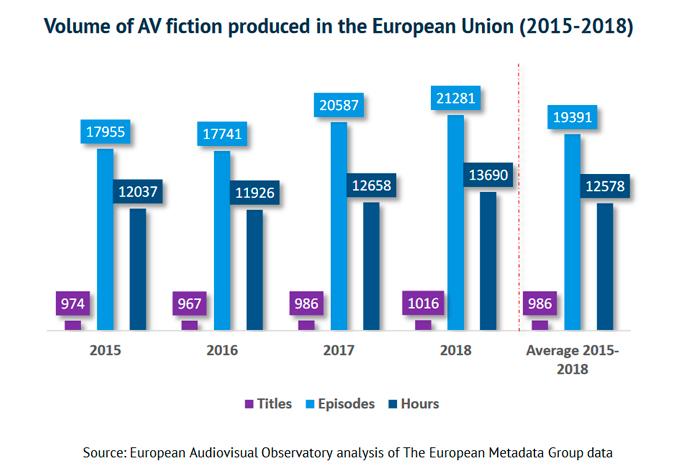 ficcion UE produccion entre 2015 2018
