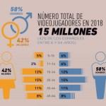 El 42 por ciento de los españoles entre los 6 y 64 años asegura jugar a videojuegos