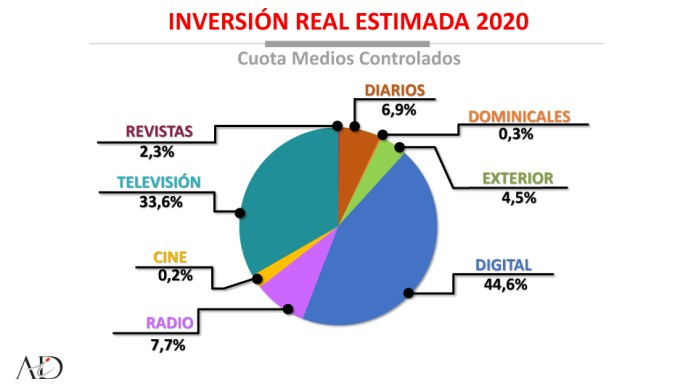 Infoadex 2020