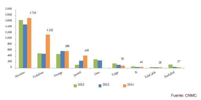 Evolucion inversion teleco 2014