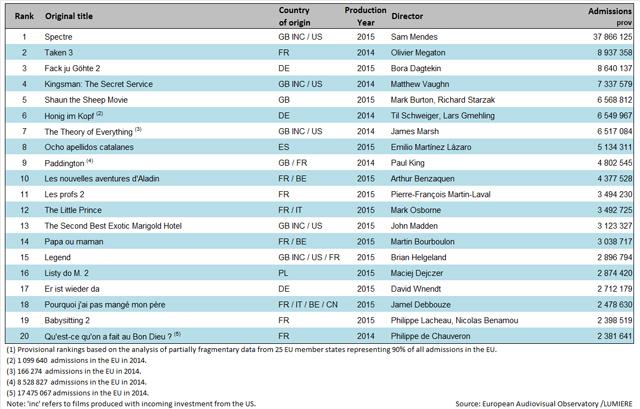 OAE-top-20-europeo-2015