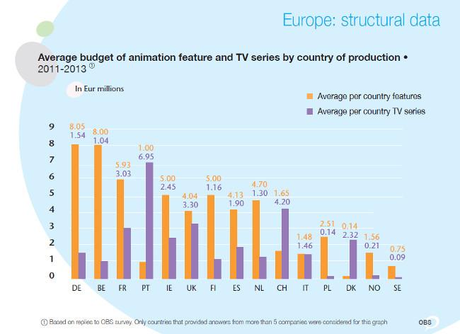 Presupuesto Animacion TV Europa