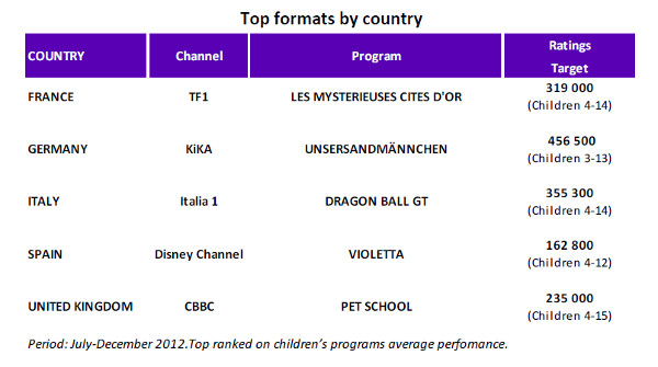 Programacion infantil Mediametrie EurodataTV