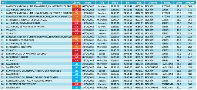 Ranking emisiones DIFERIDO abril 2016
