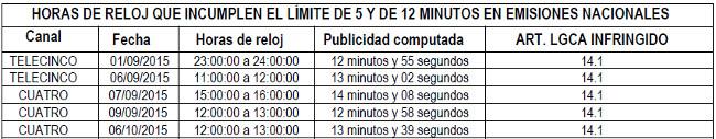 Sancion Mediaset publicidad