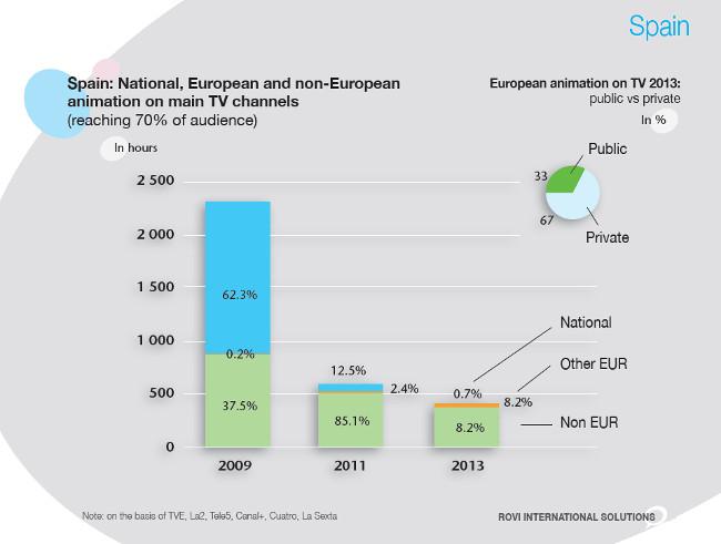 Spain Animacion en canales TV