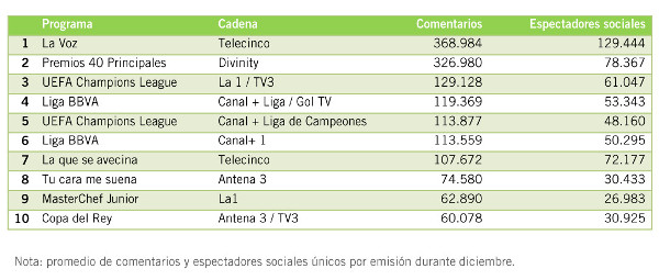 ranking audiencia social dic 2013