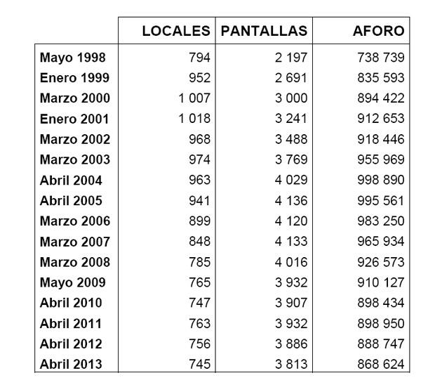 Salas de Cine en España 1998- 2013