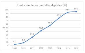 salas-digitales-abril-2016