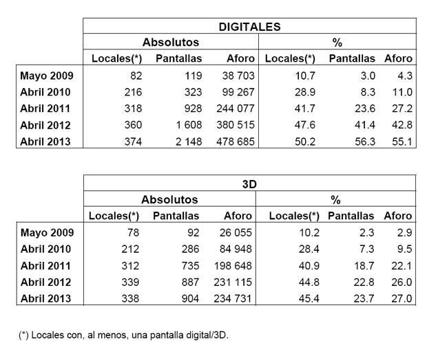 Salas Digitales y 3D hasata el 1 de abril de 2013