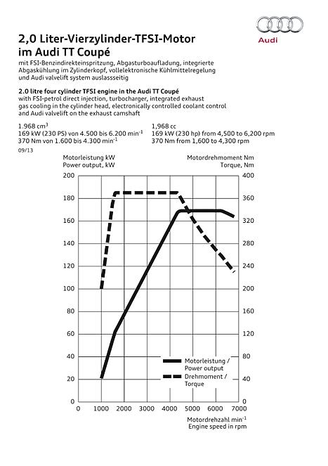 221 kW-R4 TFSI S3-diagramme