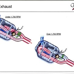 Audi A4 Exhaust System Diagram Interactive Plot 2004 S4 Road Test
