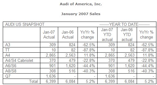 Audi of America, Inc. Reports Record Sales for January
