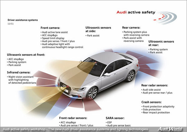 Audi European Delivery >> The driver assistance systems from Audi: New concepts for ...