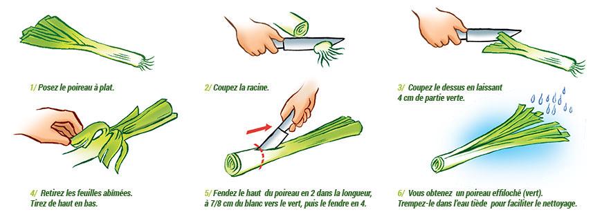Poireaux d 39 hiver en vinaigrette au chorizo ma p 39 tite cuisine - Comment cuisiner le poireau ...