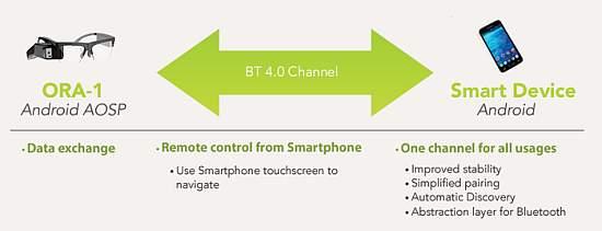 ora-smartphone