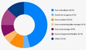 Profil des répondants