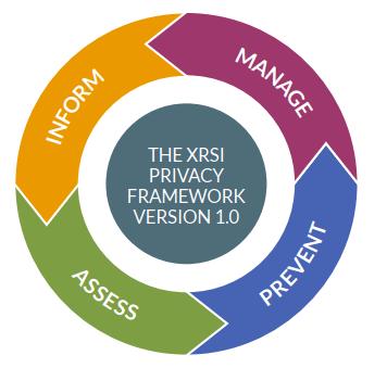 """""""The XRSI Privacy Framework"""" pour établir une confiance forte dans l'utilisation des technologies immersives"""