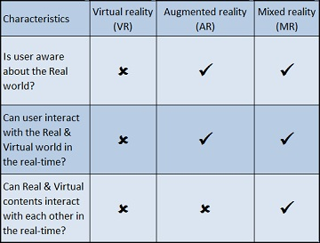 Virtual reality-Augmented reality-Mixed reality-Augrealitypedia