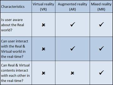Virtual reality-Augmented reality-Mixed reality-Augrealitypedia