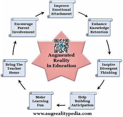 Augmented reality in education-improve-student-engagement-classroom-Augrealitypedia
