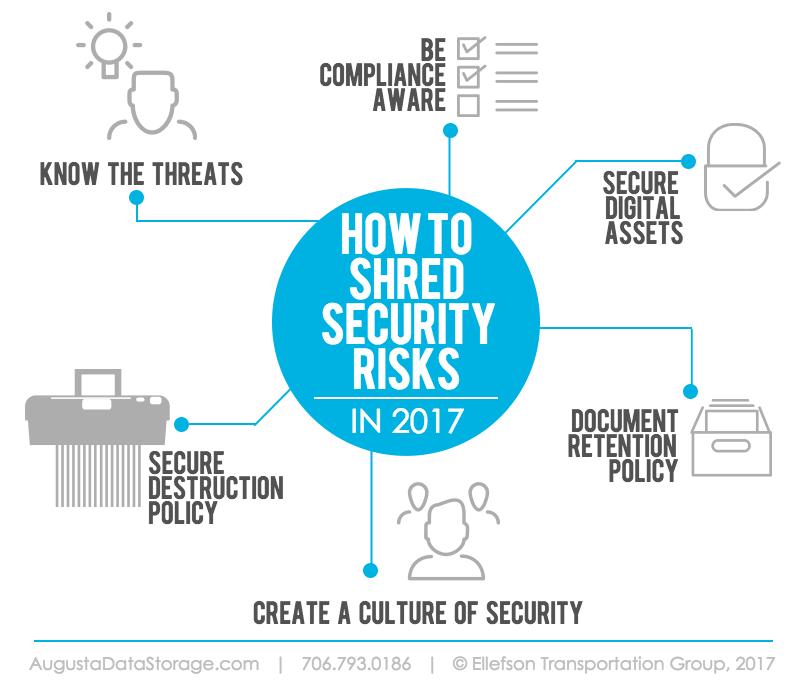 Data Security Risks