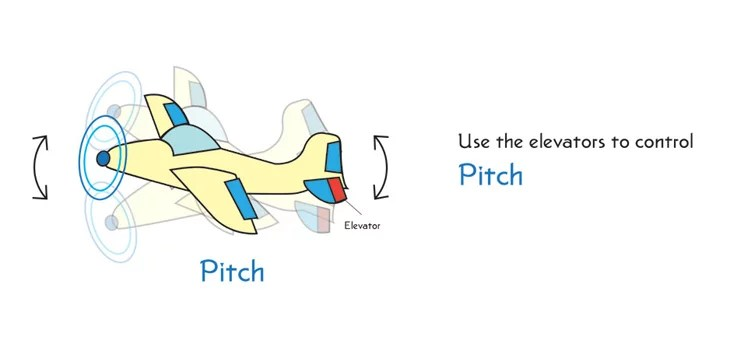 explain how pitch works in an airplane and parachute