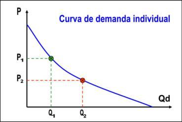 Кривая спроса, пример.