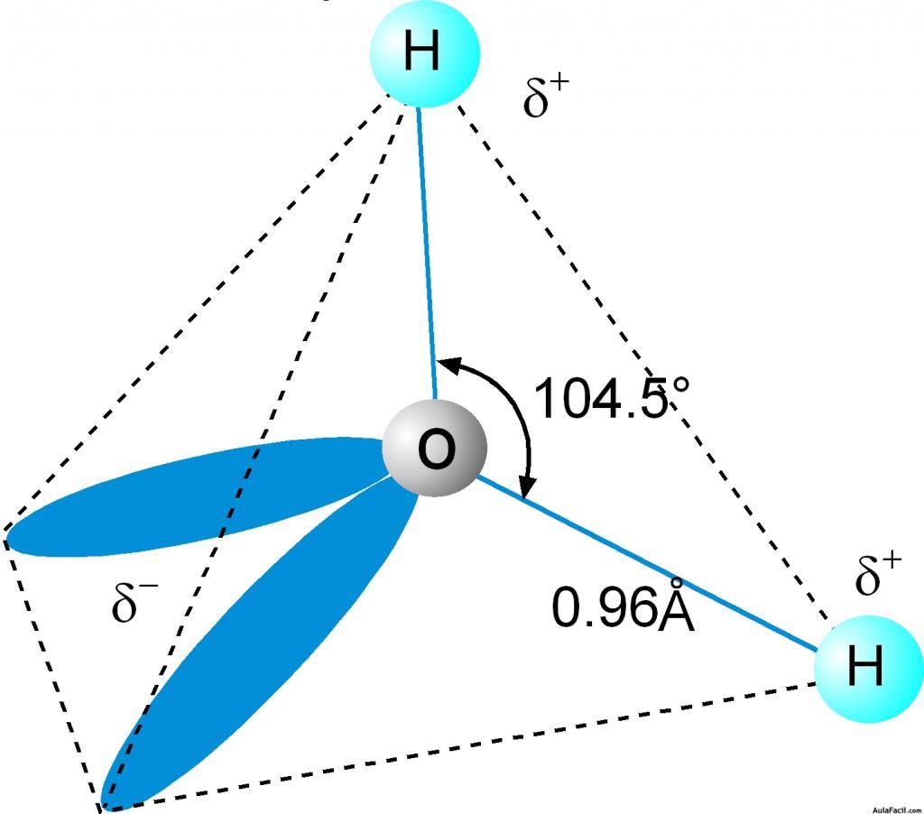Estructura de una molcula de agua  El Agua una