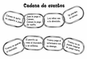 CADENA DE EVENTOS