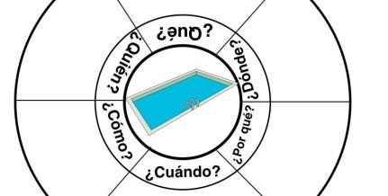 crear preguntas en torno a un tema