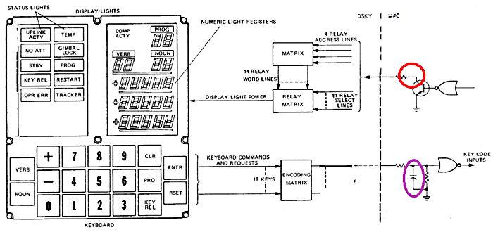 Apollo Investigation, Was the Apollo Computer flawed by