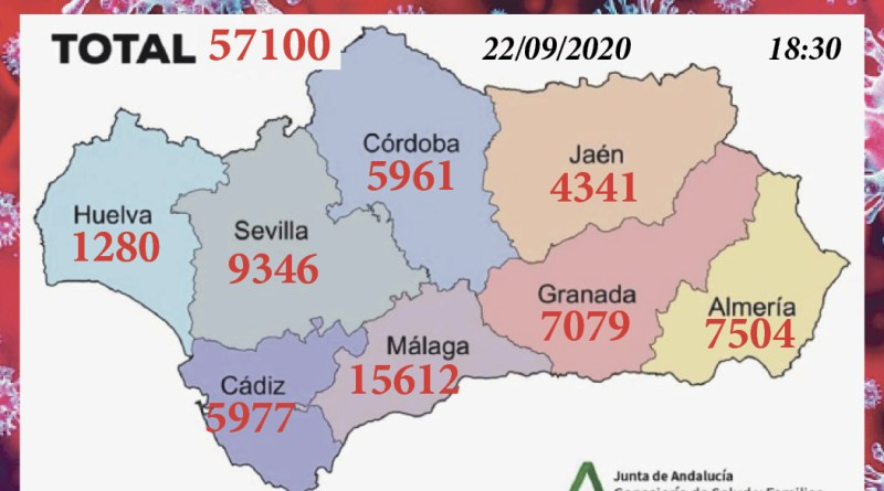 Total de Coronavirus en Andalucía