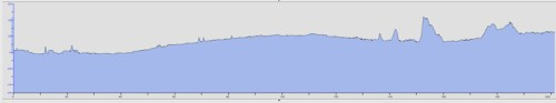 Dronten to Viersen altitude profile