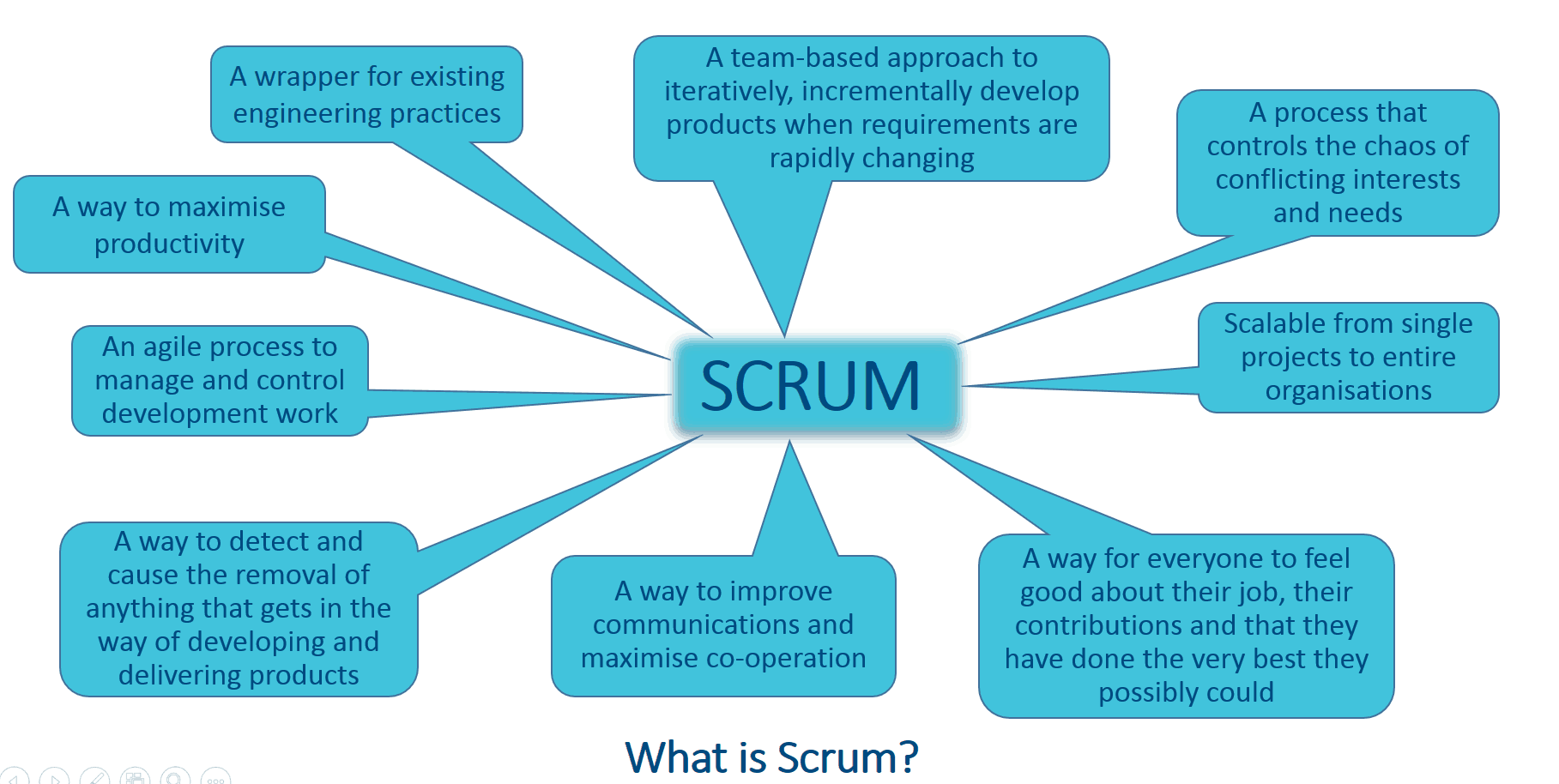 scrum process overview diagram mitsubishi plc wiring the agile road to software development  auraq