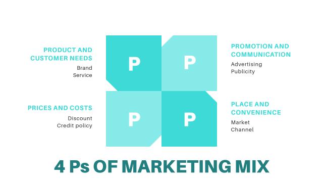 Marketing strategy plan and skills