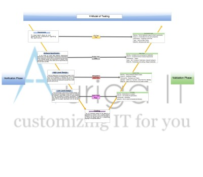 model in software testing v diagram fender super switch wiring of auriga it to understand the let s first what is verification and validation