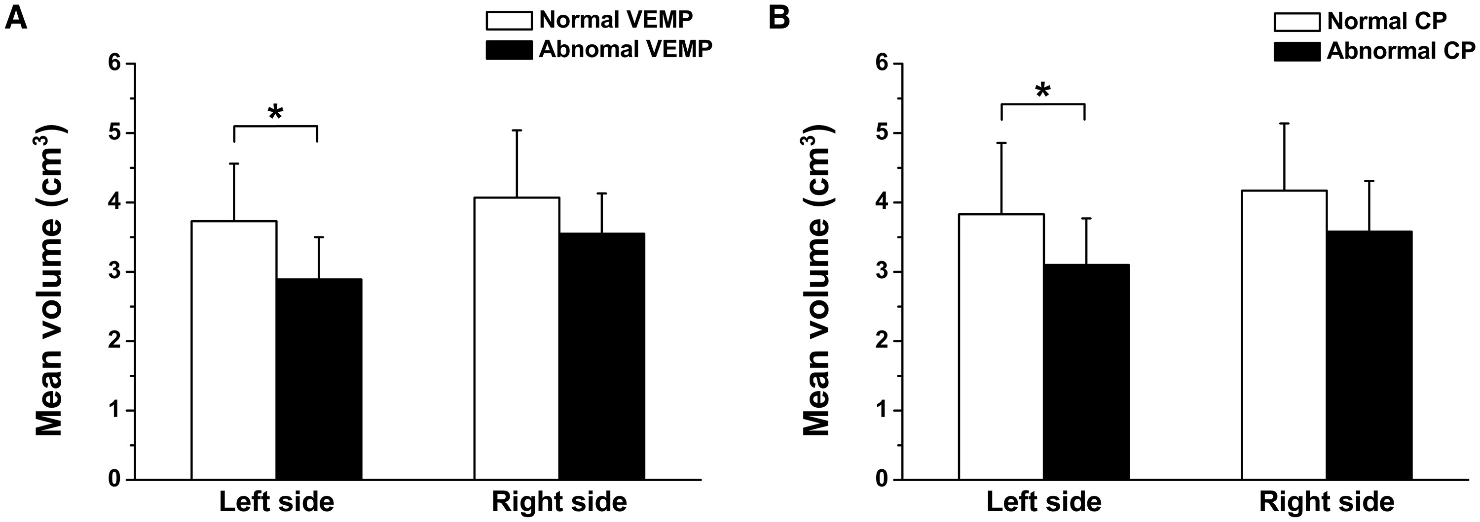 The change of hippocampal volume and its relevance with