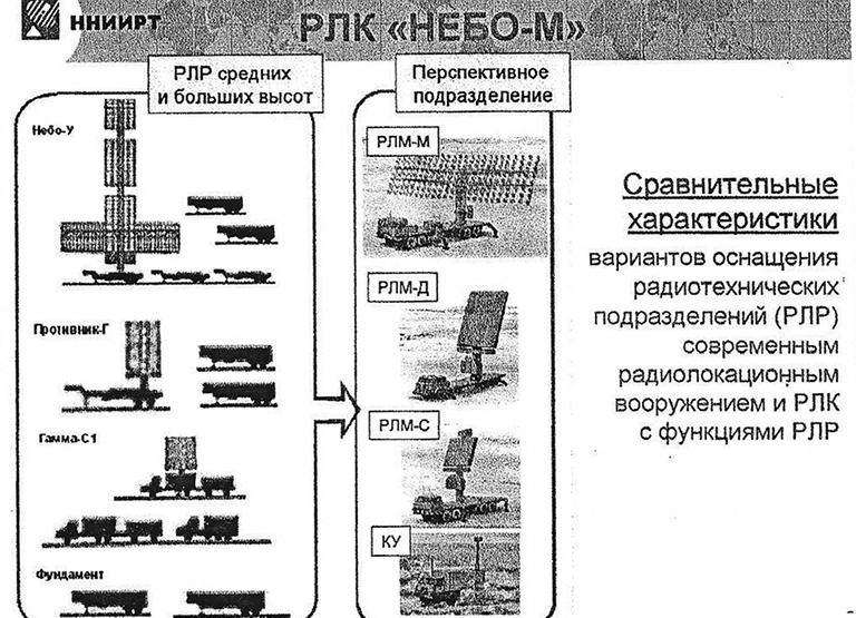 Russian / PLA Low Band Surveillance Radar Systems (Counter