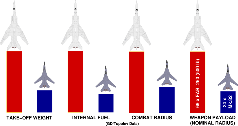 Tu-160 strategic bomber | Thai Military and Asian Region B1 Lancer Vs Tu 160