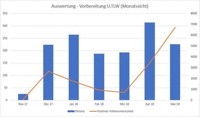 U.TLW 2018 - Laufkilometer Auswertung, Trainingssteuerung