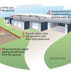 geothermal heat pumps [ 1560 x 930 Pixel ]