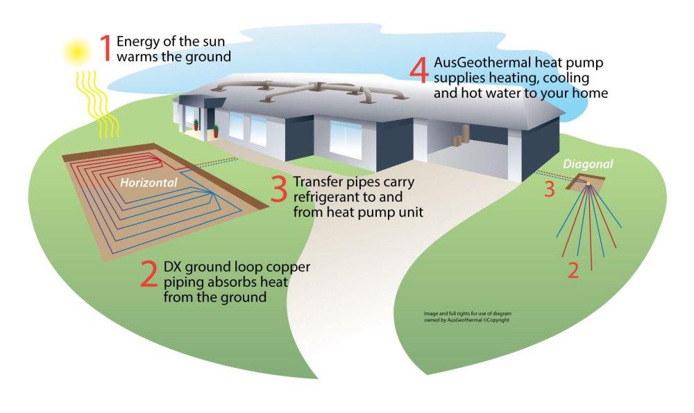 medium resolution of geothermal heat pumps
