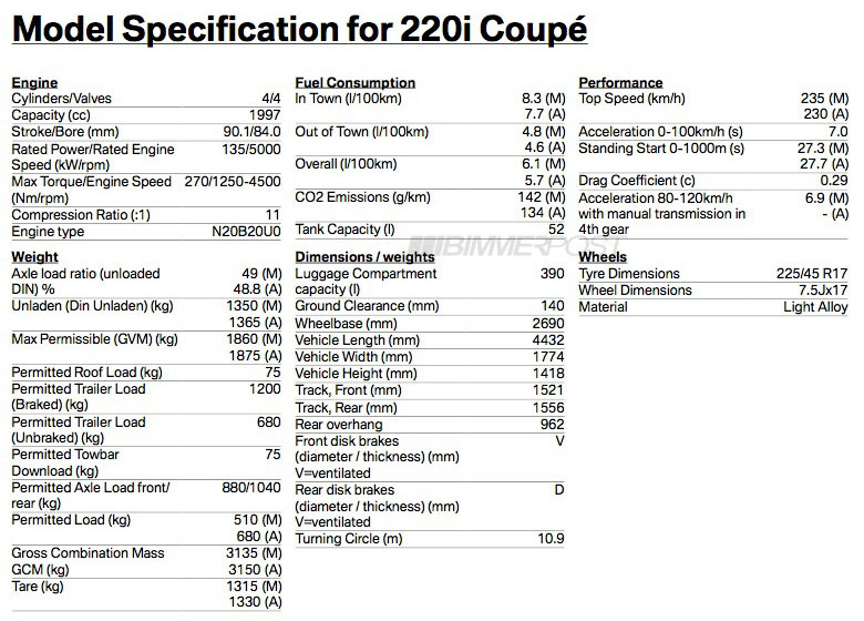 AUSmotive.com » BMW M235i specs leaked