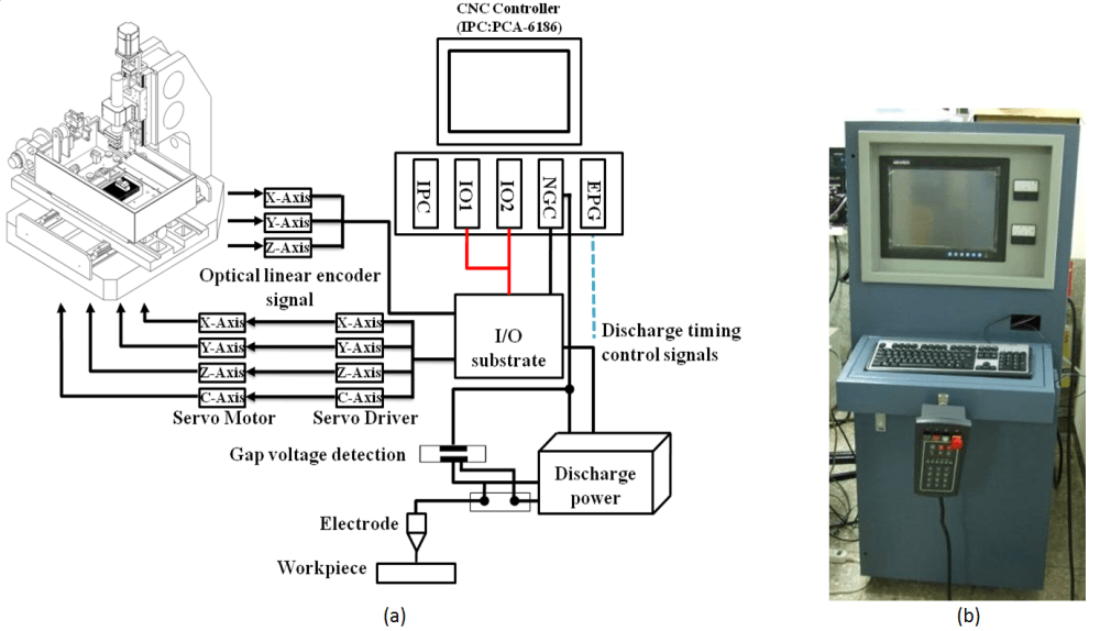 Wiring Diagram For Homemade Cnc - on transceiver block diagram, cnc limit switch installation, cnc schematic diagram, fan limit diagram, ball mill diagram, electric furnace limit switch diagram, limit switch circuit diagram, honeywell limit switch diagram, spdt limit switch diagram, furnace transfer switch diagram, router and switch diagram, cnc router wiring-diagram, cnc machine control diagram,