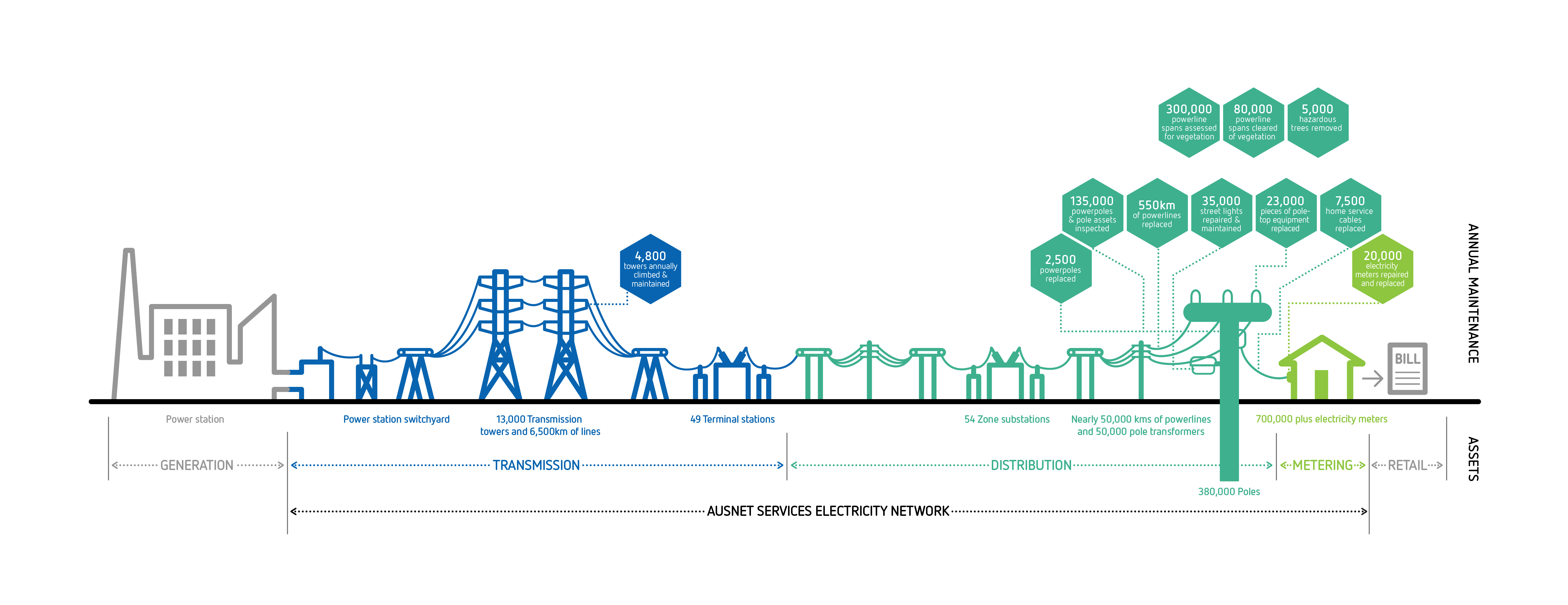 hight resolution of energy supply chain