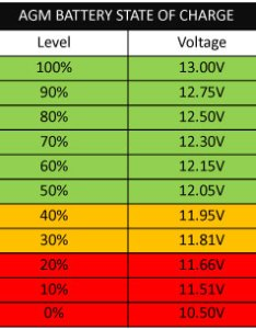 State of charge to battery voltage chart also deep cycle  guide the best batteries for rh aussiebatteries